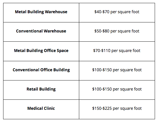Office Building Construction Costs Per Square Foot Proest